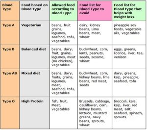 Blood-type-diet-chart